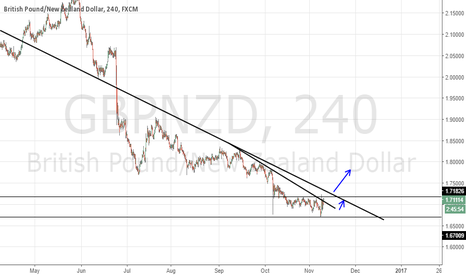 GBPNZD: GBPNZD may have found the bottom