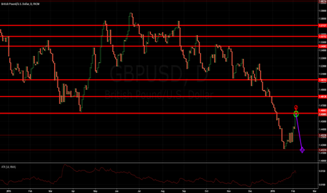 GBPUSD: Pullback from strong resistance to medium support