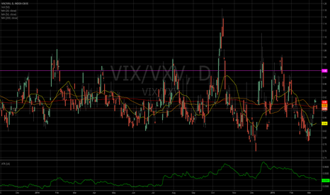 VIX/VXV: Short Term vs Long Term Volatility