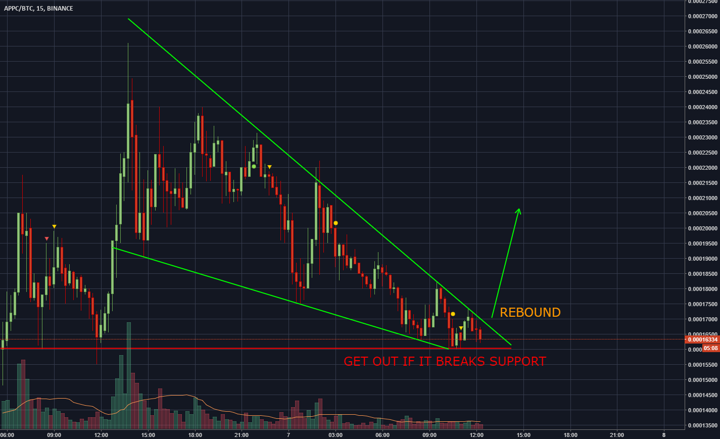APPC Wedge Update