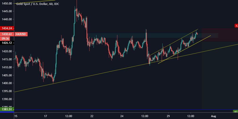 Ethereum Price (ETH/USD): ETH Live Chart, News & Analysis