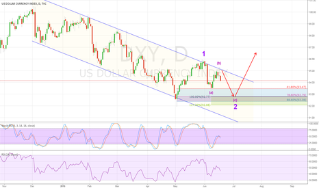 DXY: Another low before breaking the downward channel