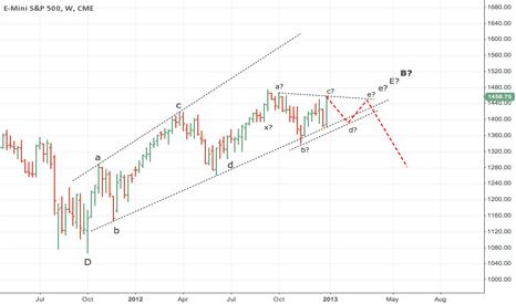 ES1!: S&P500 Weekly forecast
