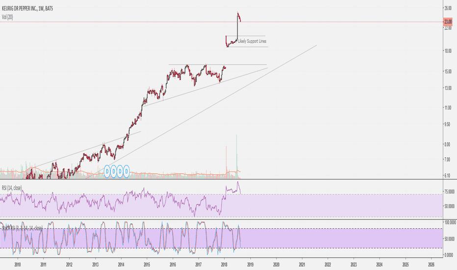 KDP Stock Price and Chart — NYSE:KDP — TradingView