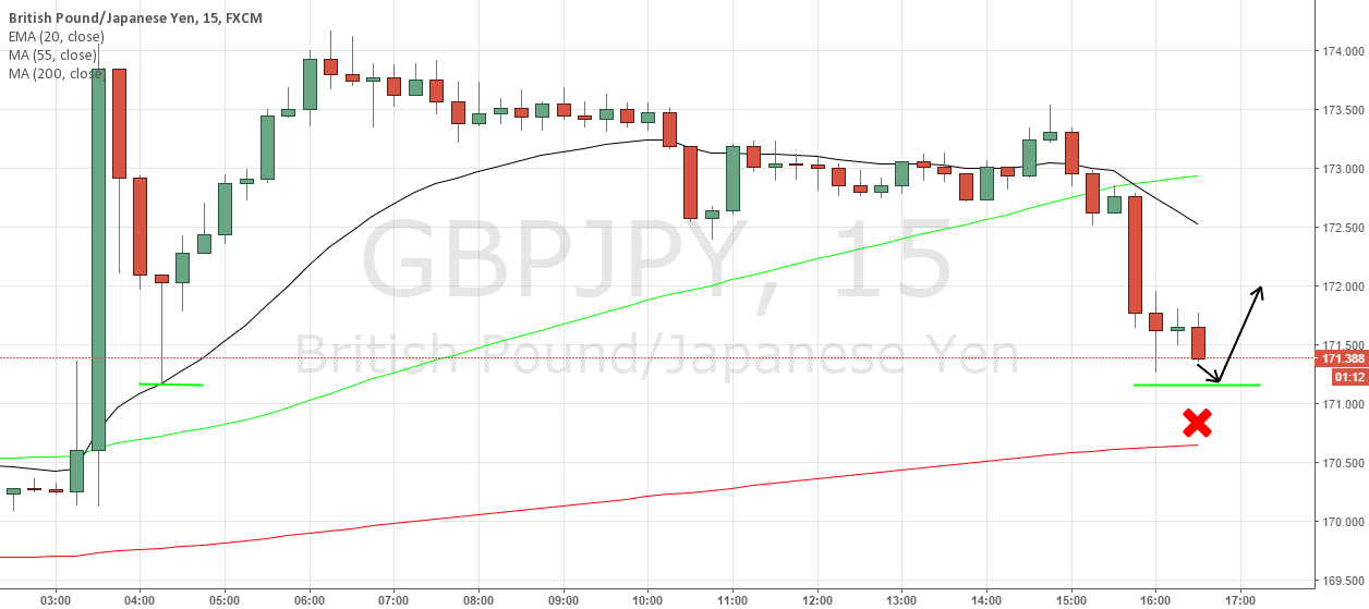 GBP/JPY Buy Limit Short Term