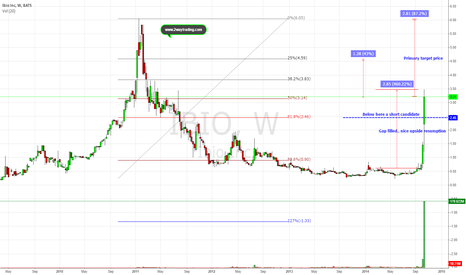 IBIO: Upside move may have one or two legs left (Don't get burned)