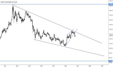 XAUUSD: Gold Next move ?