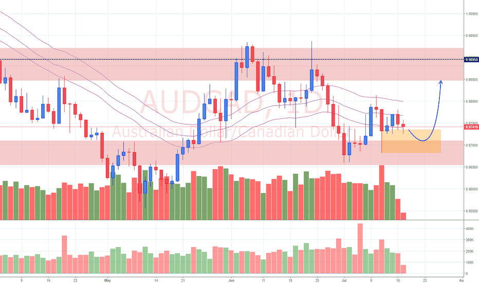 AUDCAD: View on AUD/CAD (17/7/18)
