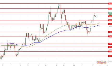 GBPUSD: GBP/USD: pound menunjukkan pertumbuhan