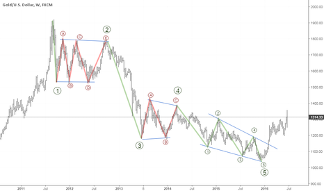 XAUUSD: Elliot Wave / Gold / Weekly