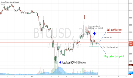 BTCUSD: My personal short term strategy