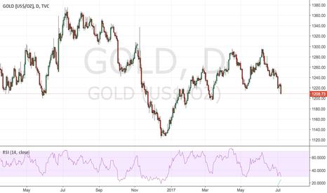 GOLD: buy it .