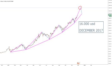 BTCUSD: Cuando hay burbuja...hay que sumarse.....