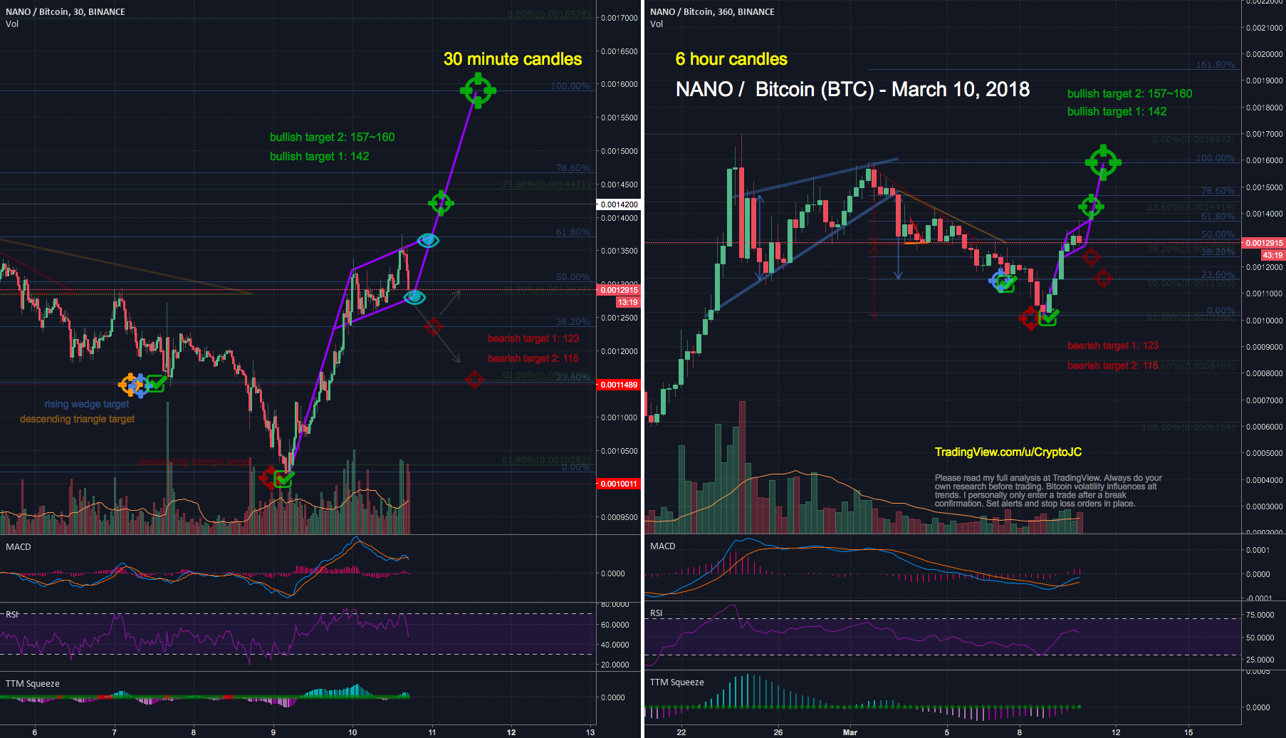 NANO Bullish after Bearish episode, pending imminent flag break