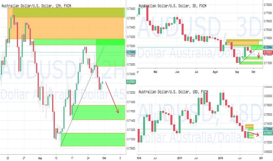 AUDUSD: PIC Analyst : FX AUDUSD : Price Retrace menuju 0.7150