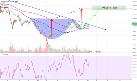 BTCUSD: Remember This? A Textbook Cup and Handle