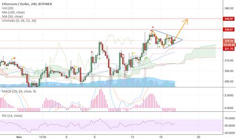 ETHUSD: ETH/USD bullish pennant pattern