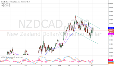 NZDCAD: Flagging