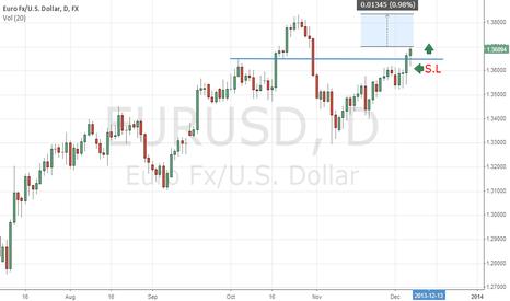 EURUSD: EURUSD nice profits.