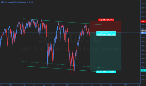SPX500: Buying puts