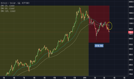 BTCUSD: Bitcoin(BTC) Update : EMA dead cross? Red alert for the Bitcoin.