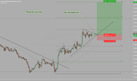 GBPNZD: GBPNZD we are in a delicate area for this pair