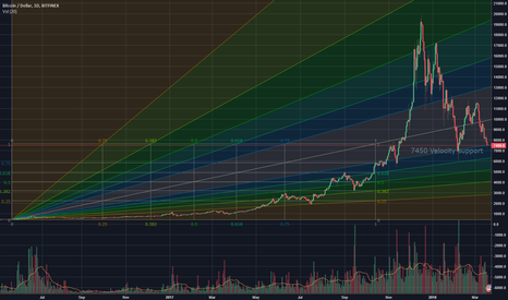 BTCUSD: 7450 Velocity support retest in progress