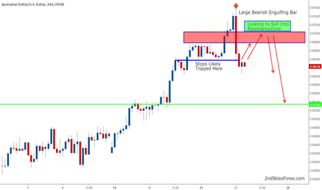 AUDUSD: Large Bearish Engulfing Bar & Likely ST Top in AUD