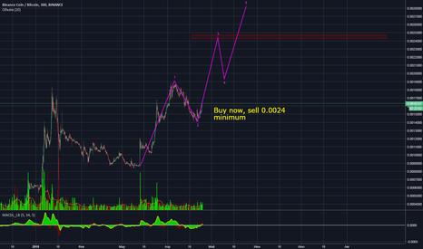 BNBBTC: BNB/BTC начало стремительного роста.