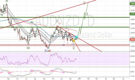 AUDNZD: $AUDNZD Elliottwave Trade Signal: Buy position entered