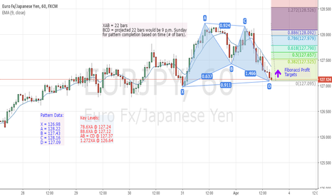 EURJPY: Potential Long EUR/JPY Trade