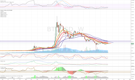 BTCUSD: Bitcoin recovering on weekly