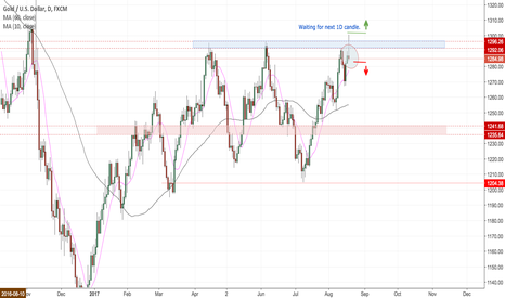 XAUUSD: Waiting for the next candle
