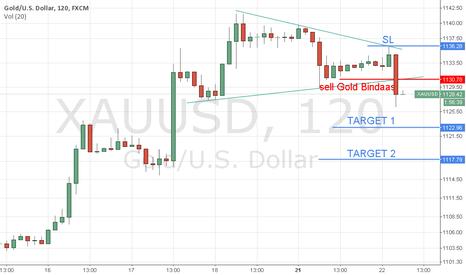 XAUUSD: SELLL GOLD