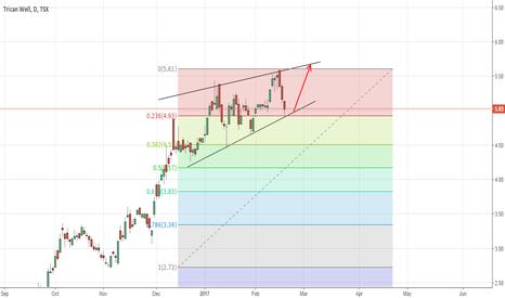 TCW: Rising Wedge