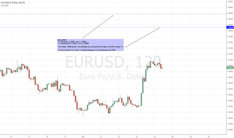 EURUSD: EURUSDPROFITABLE LEVELS