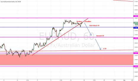 EURAUD: EURAUD - Broken Trendline - 3 Take Profit Targets