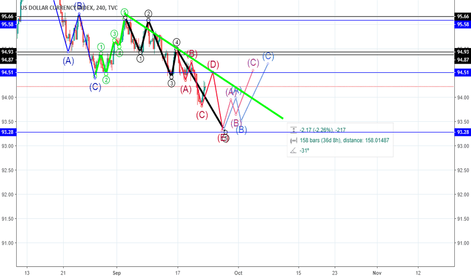 DXY: dxy Great chance to buy & sell  gold