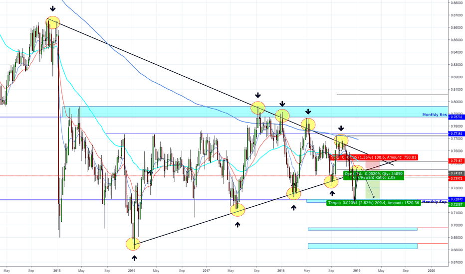 CADCHF: CADCHF Swing Opportunity