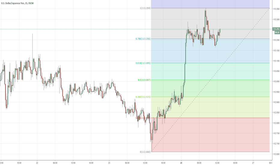 USDJPY: Day Trade Opportunity con analisi Fibonacci Series per USDJPY