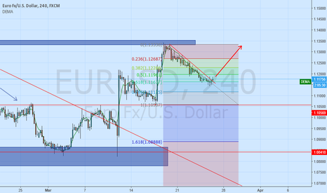 EURUSD: EURUSD Possible long set up