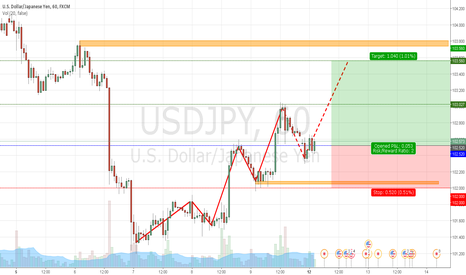 USDJPY: USDJPY Shot Buy 12-09-2016