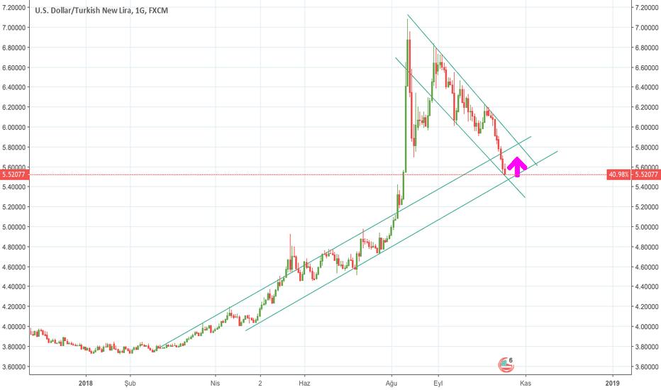 USDTRY: dolar daha da düşecek mi?