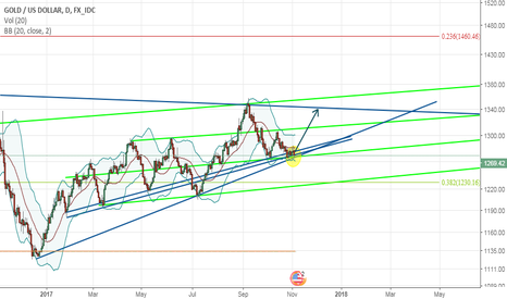 XAUUSD: Gold, Trend and pattern analyse