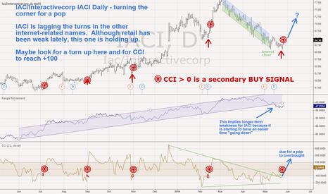 IACI: Iac/Interactivecorp IACI - daily - turned up and signalling ....