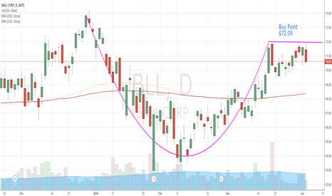 BLL: Breakout Buy on BLL at $72.09