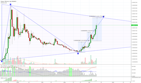 XVGBTC: Large triangle with steps in 110%