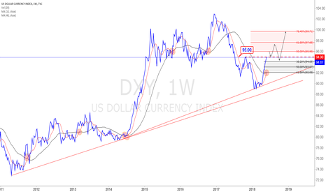 DXY: DXYWeakly
