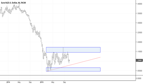 EURUSD: EURUSD - WEEKLY TF -1.0500 IN SIGHT?