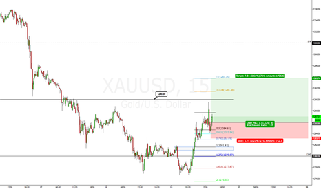 XAUUSD: A lil zoomed in